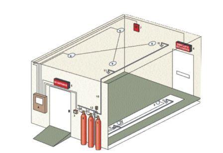 Автоматическое газовое пожаротушение. Преимущества