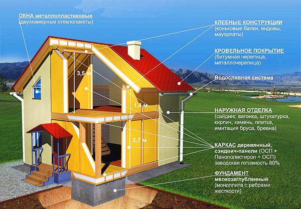Stroitelstvo-domov-iz-SIP-paneley