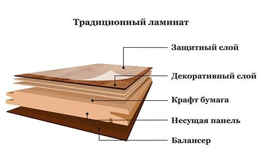 Преимущества использования ламината